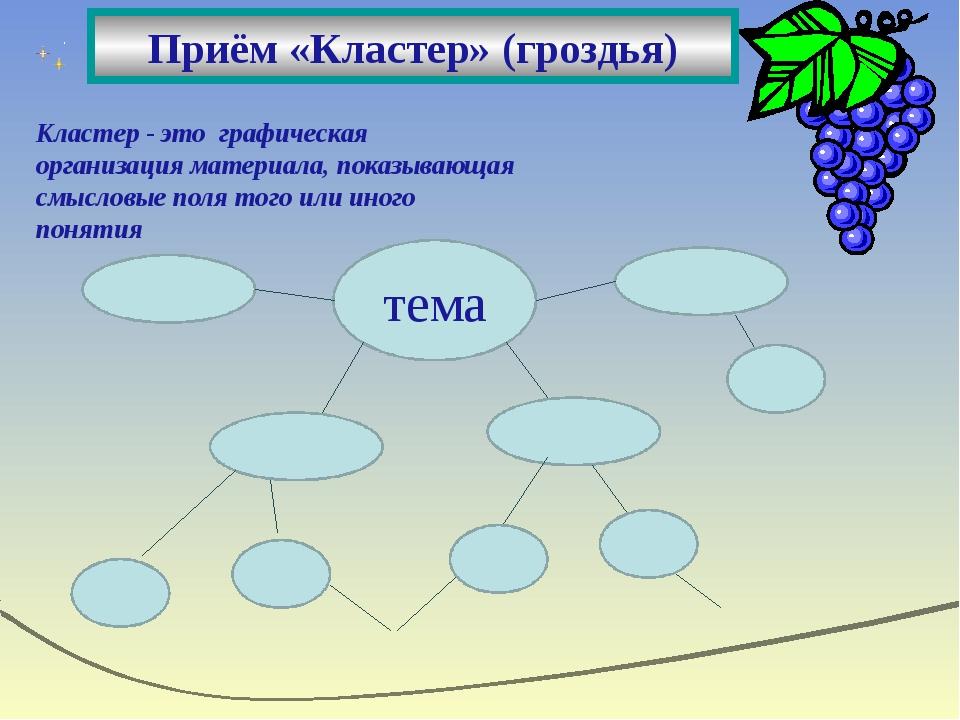 тема Кластер - это графическая организация материала, показывающая смысловые...