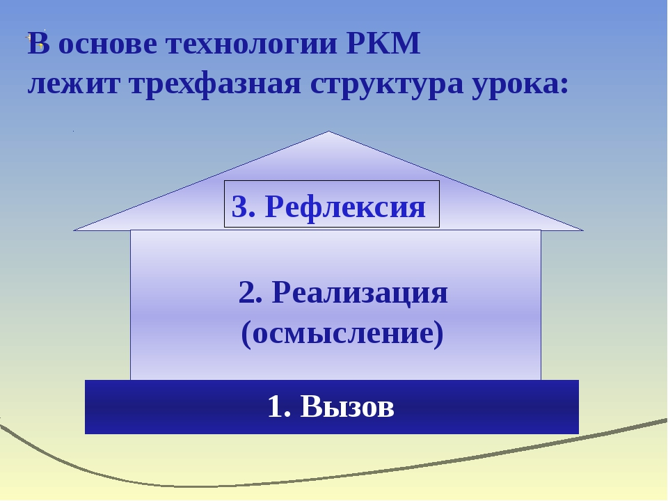 В основе технологии РКМ лежит трехфазная структура урока: 3. Рефлексия 2. Ре...