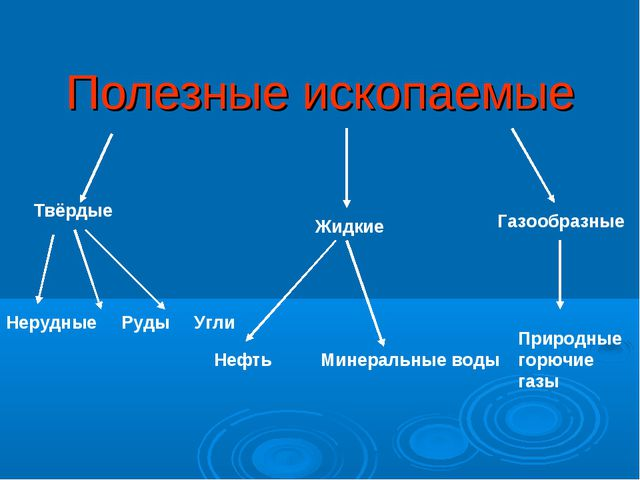 Полезные ископаемые Твёрдые Жидкие Газообразные Нерудные Руды Угли Нефть Мине...