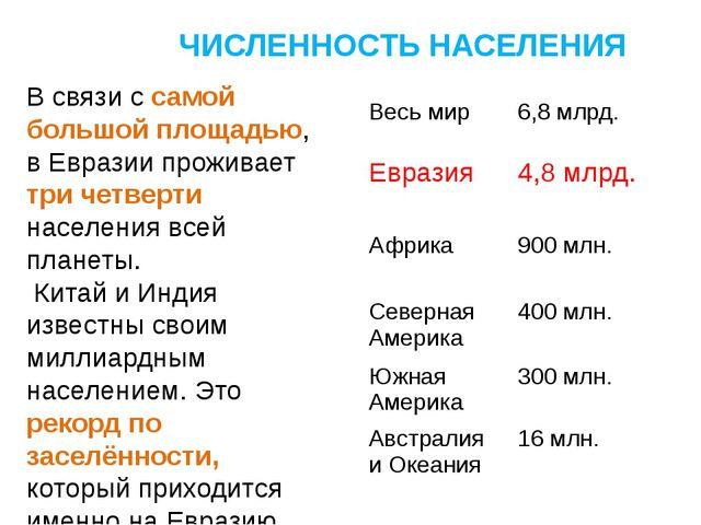 ЧИСЛЕННОСТЬ НАСЕЛЕНИЯ В связи с самой большой площадью, в Евразии проживает...
