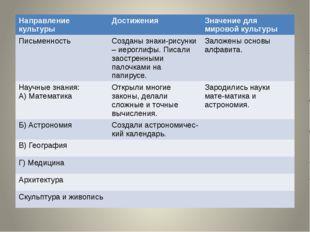 Направлениекультуры Достижения Значение для мировой культуры Письменность Соз