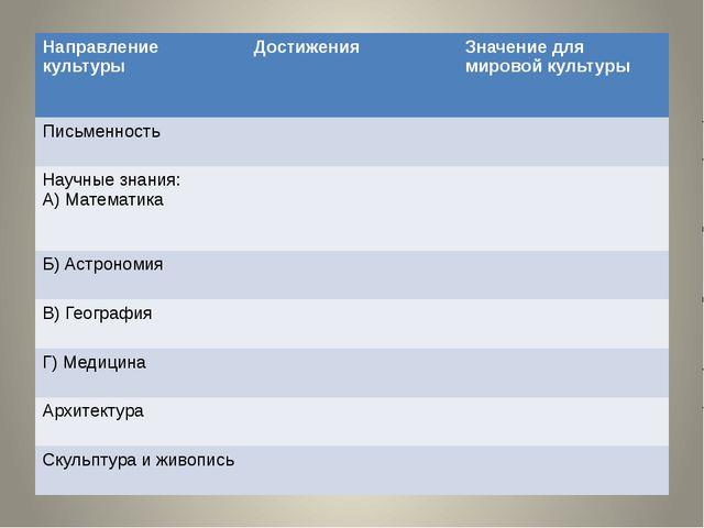 Направлениекультуры Достижения Значение для мировой культуры Письменность Нау...