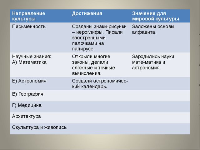 Направлениекультуры Достижения Значение для мировой культуры Письменность Соз...