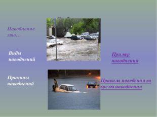 Содержание Наводнение это… Виды наводнений Причины наводнений Правила поведен