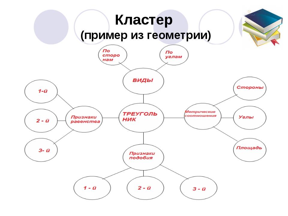 Кластер (пример из геометрии)