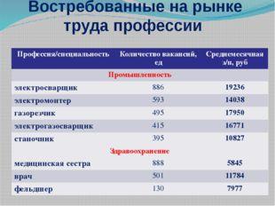 Востребованные на рынке труда профессии Профессия/специальность Количество в