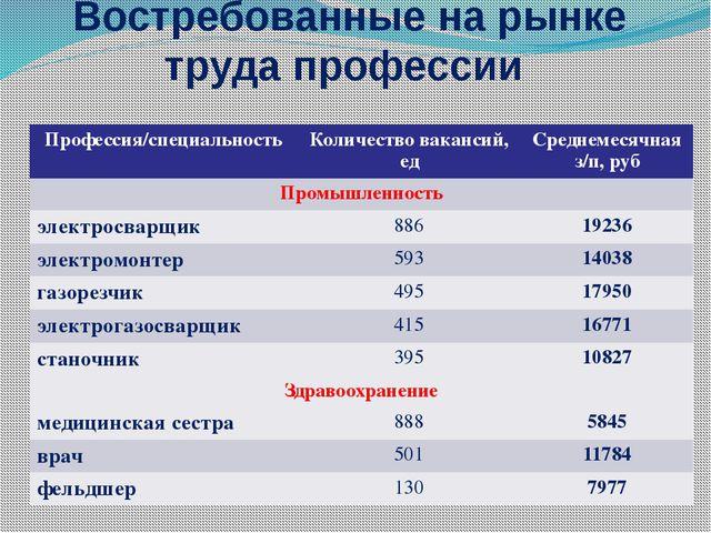Востребованные на рынке труда профессии Профессия/специальность Количество в...
