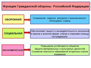 Функции Гражданской обороны Российской Федерации ОБОРОННАЯ Сохранение людских
