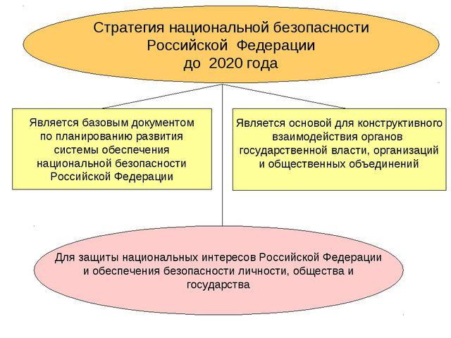Стратегия национальной безопасности Российской Федерации до 2020 года Являетс...