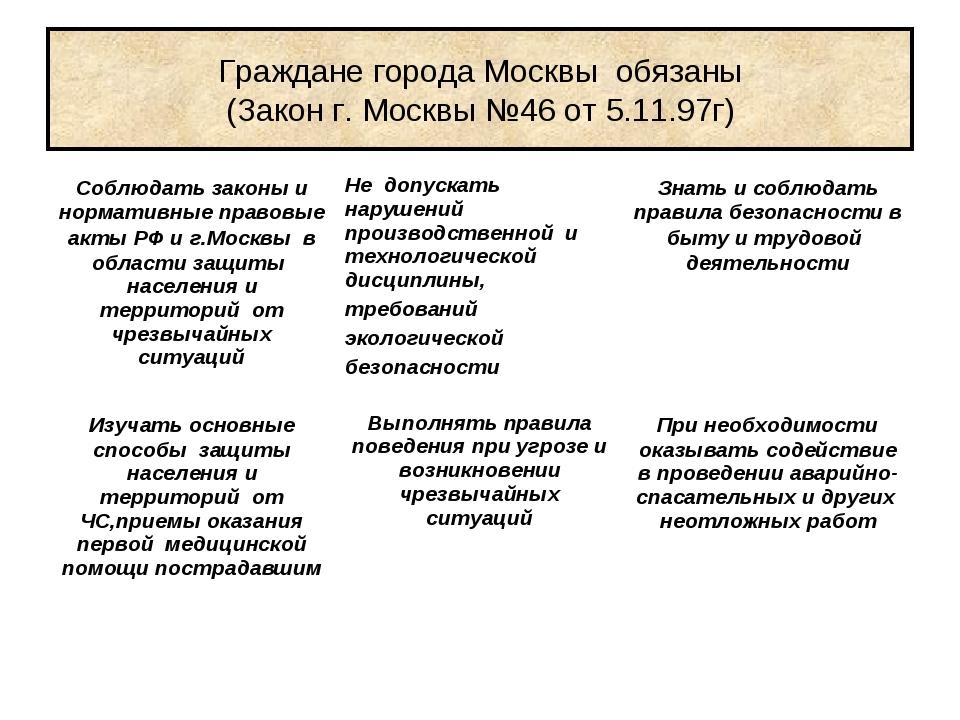 Граждане города Москвы обязаны (Закон г. Москвы №46 от 5.11.97г) Соблюдать за...