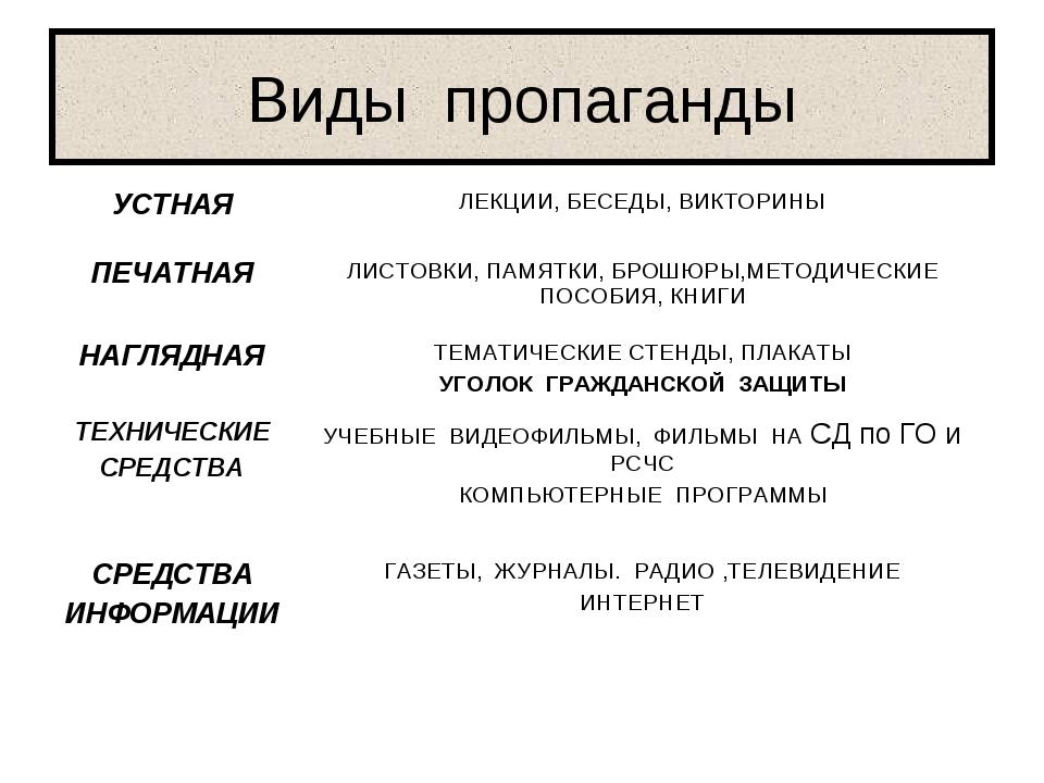 Виды пропаганды УСТНАЯЛЕКЦИИ, БЕСЕДЫ, ВИКТОРИНЫ ПЕЧАТНАЯЛИСТОВКИ, ПАМЯТКИ,...