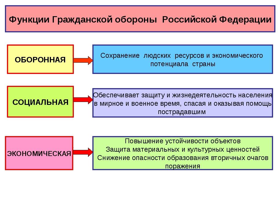 Функции Гражданской обороны Российской Федерации ОБОРОННАЯ Сохранение людских...