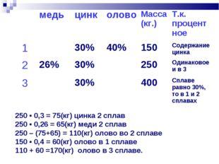 250 ▪ 0,3 = 75(кг) цинка 2 сплав 250 ▪ 0,26 = 65(кг) меди 2 сплав 250 – (75+6