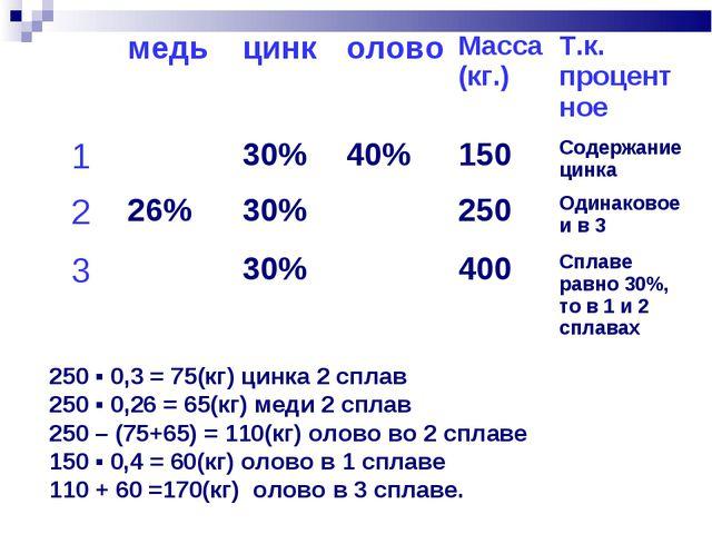 250 ▪ 0,3 = 75(кг) цинка 2 сплав 250 ▪ 0,26 = 65(кг) меди 2 сплав 250 – (75+6...