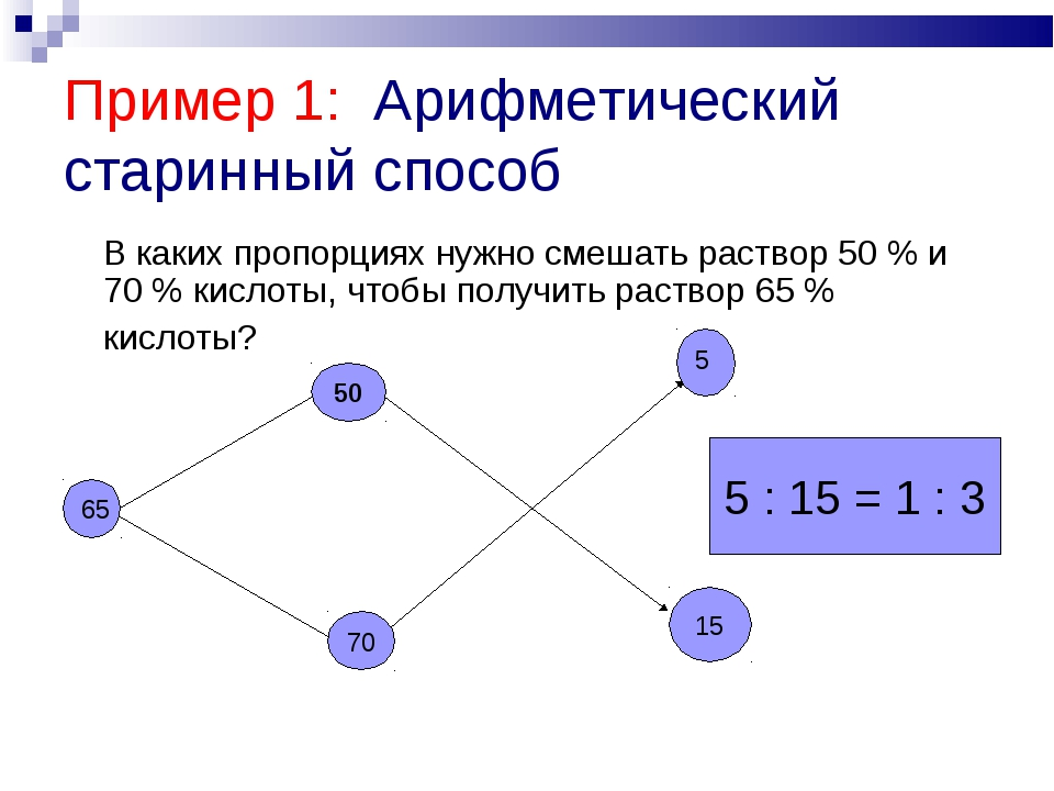 Пример 1: Арифметический старинный способ В каких пропорциях нужно смешать р...