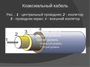 Коаксиальный кабель Рис. . 1 - центральный проводник; 2 - изолятор; 3 - прово