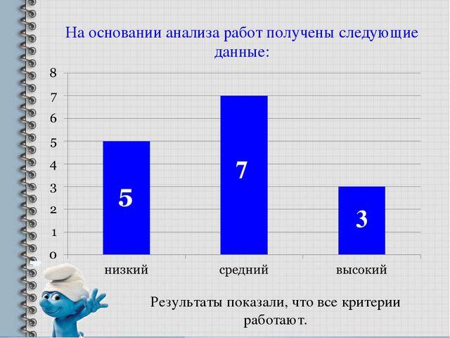 На основании анализа работ получены следующие данные: 7 3 Результаты показали...