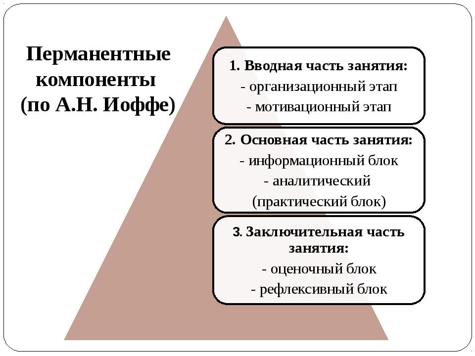 Перманентные компоненты (по А.Н. Иоффе)