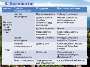 6. Хозяйство Комплекс Отрасль специализации Продукция Центрыразмещения Металл