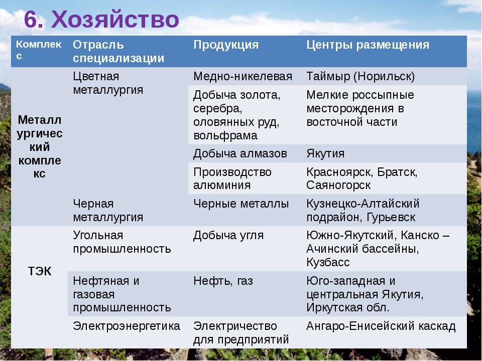 6. Хозяйство Комплекс Отрасль специализации Продукция Центрыразмещения Металл...