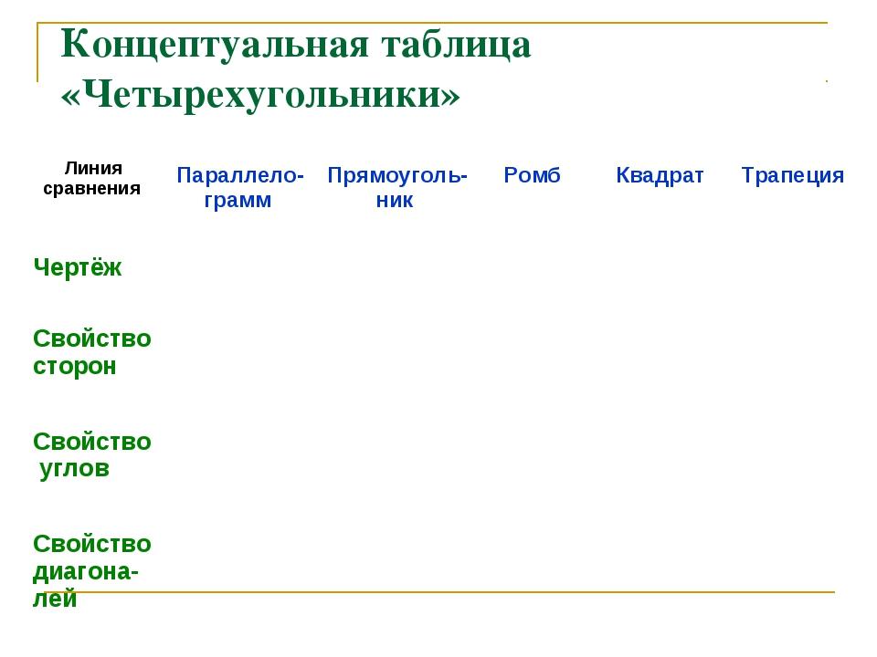 Концептуальная таблица «Четырехугольники» Линия сравнения  Параллело-грамм...