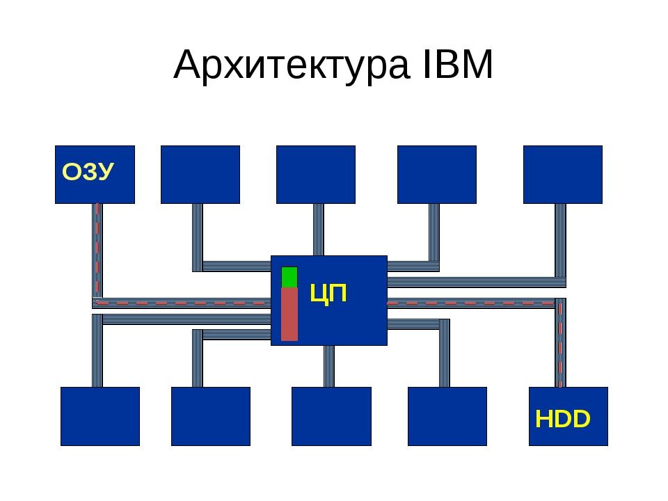 Архитектура IBM
