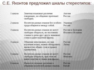 С.Е. Яхонтов предложил шкалы стереотипов: 1 шкала Заметны языковые различия г