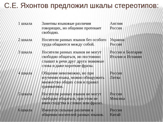 С.Е. Яхонтов предложил шкалы стереотипов: 1 шкала Заметны языковые различия г...