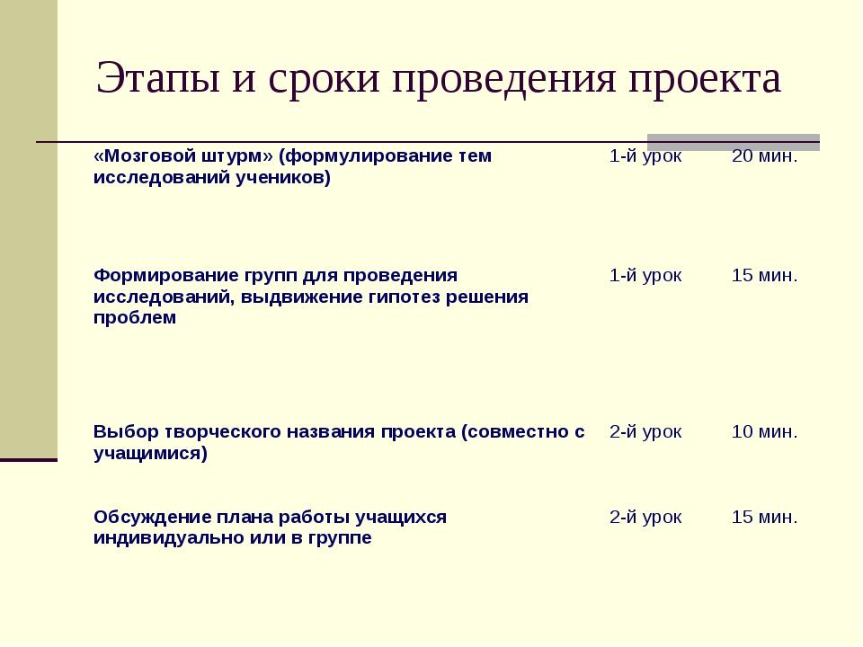 Этапы и сроки проведения проекта «Мозговой штурм» (формулирование тем исследо...