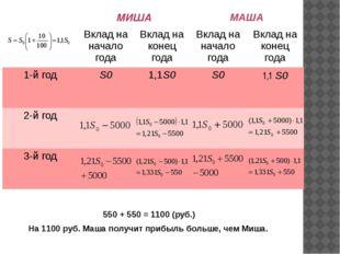 550 + 550 = 1100 (руб.) На 1100 руб. Маша получит прибыль больше, чем Миша.