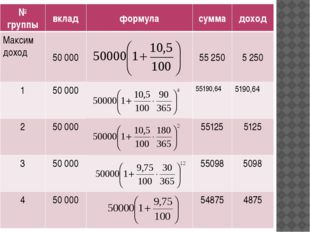 № группы вклад формула сумма доход Максим доход 50 000 55 250 5 250 1 50 000