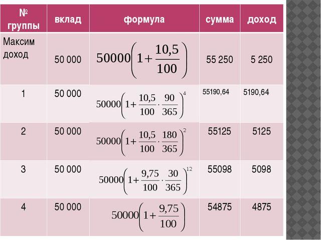 № группы вклад формула сумма доход Максим доход 50 000 55 250 5 250 1 50 000...