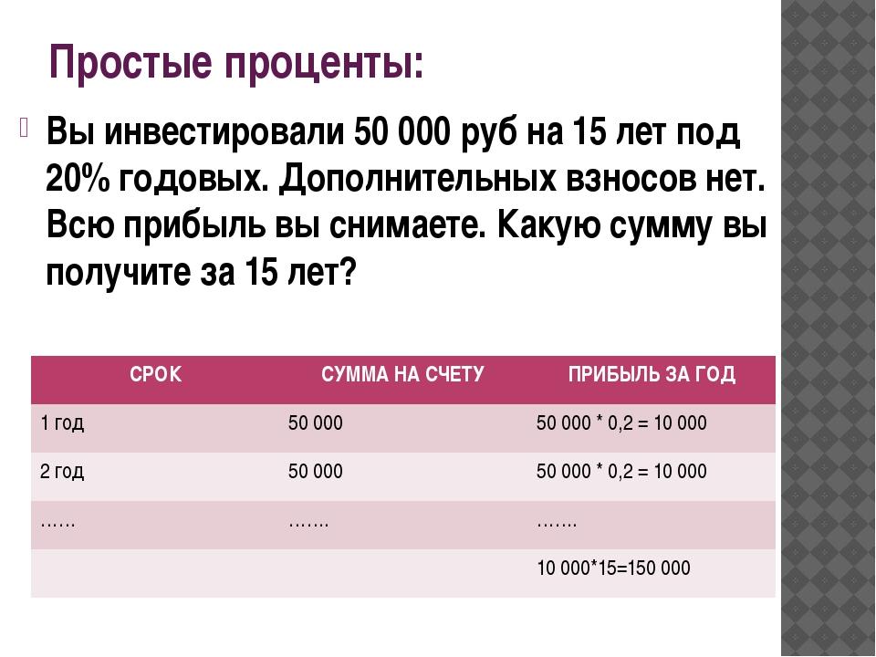 Простые проценты: Вы инвестировали 50 000 руб на 15 лет под 20% годовых. Допо...