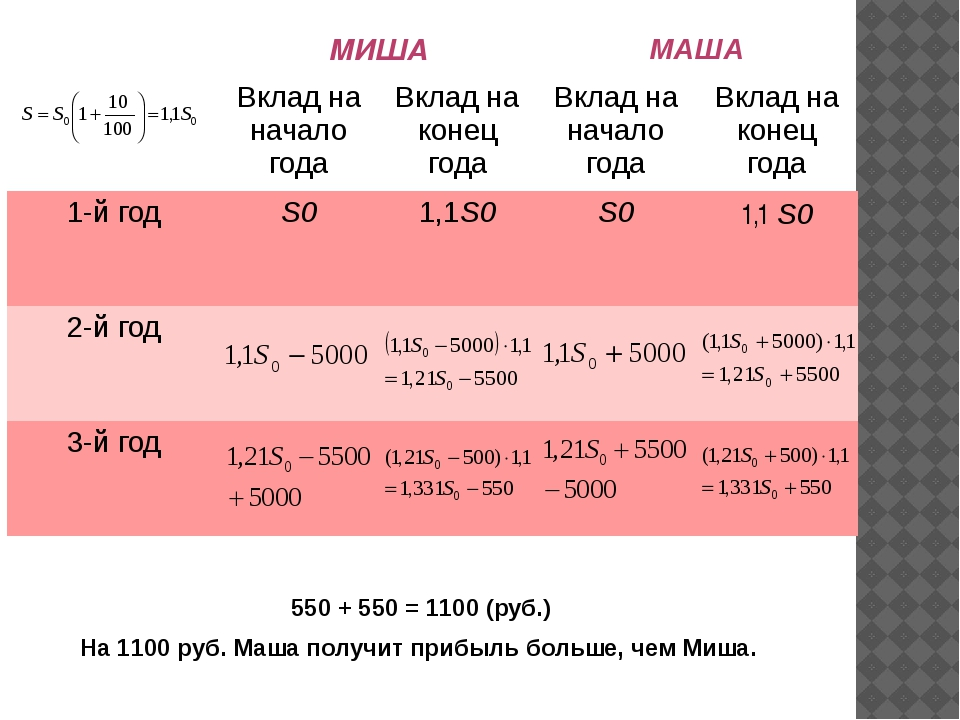 550 + 550 = 1100 (руб.) На 1100 руб. Маша получит прибыль больше, чем Миша....