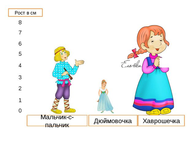 1 - Дюймовочка 2 - Мальчик-с-пальчик 3 - Крошечка-Хаврошечка. 1 2 3