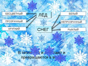 БЕЛЫЙ НЕПРОЗРАЧНЫЙ РЫХЛЫЙ БЕСЦВЕТНЫЙ ЛЁД ПРОЗРАЧНЫЙ ХРУПКИЙ СНЕГ В тепле лёд