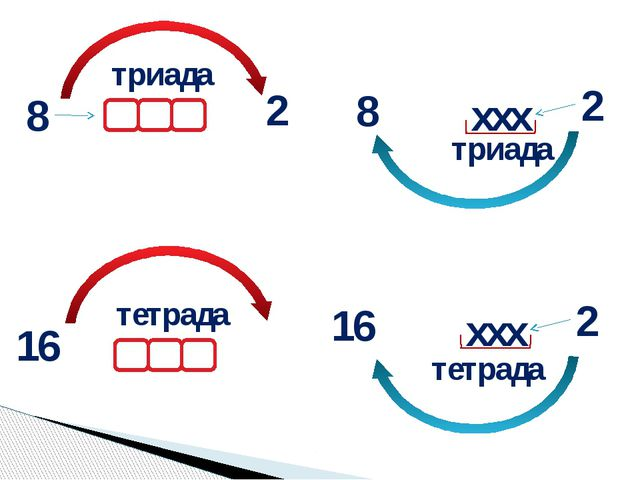371 16 23 3 16 7 7 3 1 1 Перевод из десятичной системы счисления в шестнадцат...