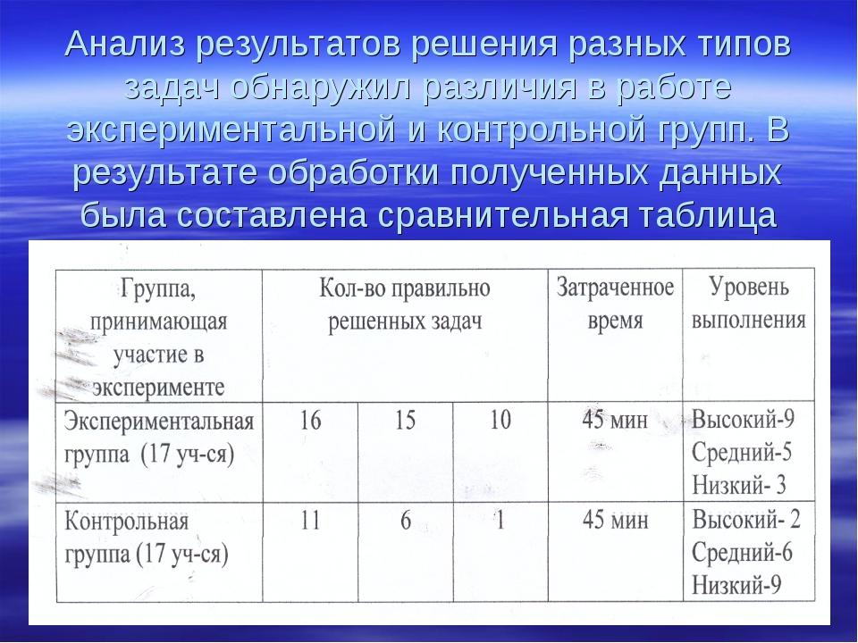 Анализ результатов решения разных типов задач обнаружил различия в работе эк...
