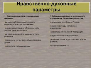 2. Сформированность осознанного отношения к базовым ценностям: патриотизм и л