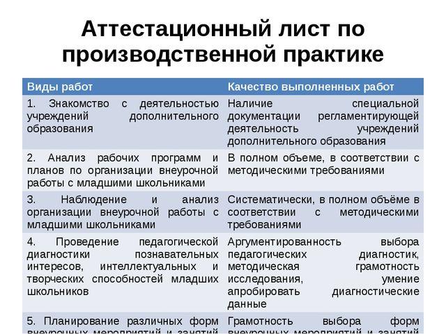 Аттестационный лист по производственной практике Виды работ Качество выполнен...