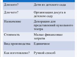 9. Дизайн-спецификация НаименованиеШирма Для кого?Дети из детского сада Для