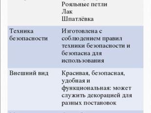 9. Дизайн-спецификация МатериалыЛисты фанеры Рояльные петли Лак Шпатлёвка Те
