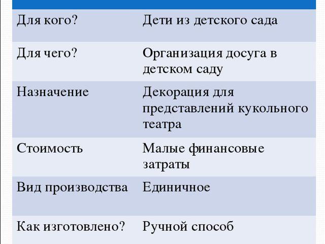 9. Дизайн-спецификация НаименованиеШирма Для кого?Дети из детского сада Для...