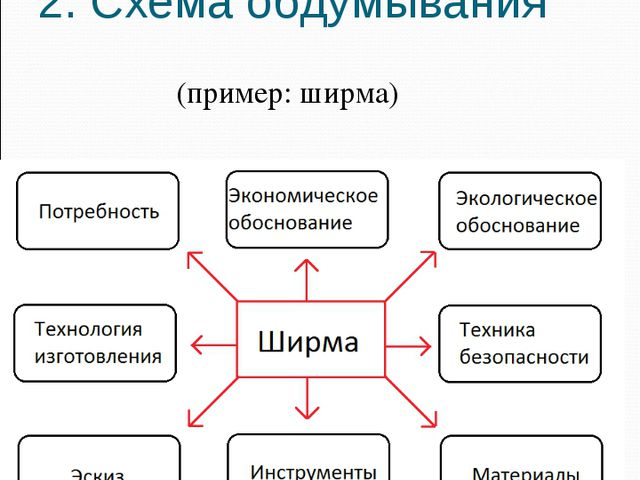 2. Схема обдумывания (пример: ширма)