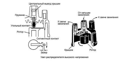устройство трамблера ваз