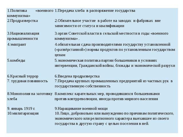 1.Политика «военного коммунизма» 1.Передача хлеба в распоряжение государства...