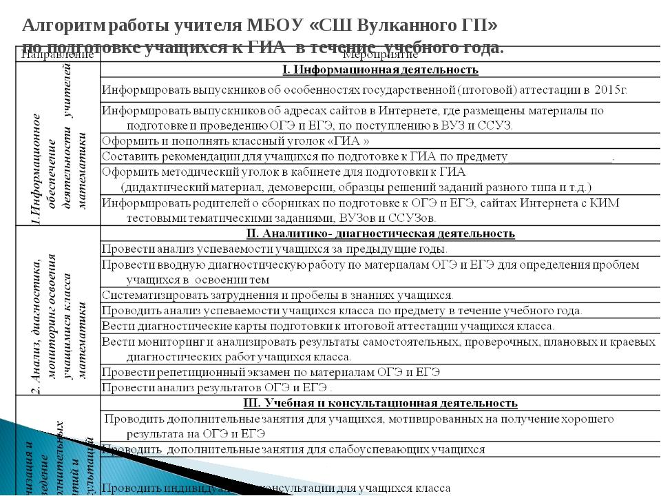 Алгоритм работы учителя МБОУ «СШ Вулканного ГП» по подготовке учащихся к ГИА...