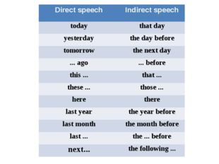 Direct speech Indirect speech today that day yesterday the day before tomorr