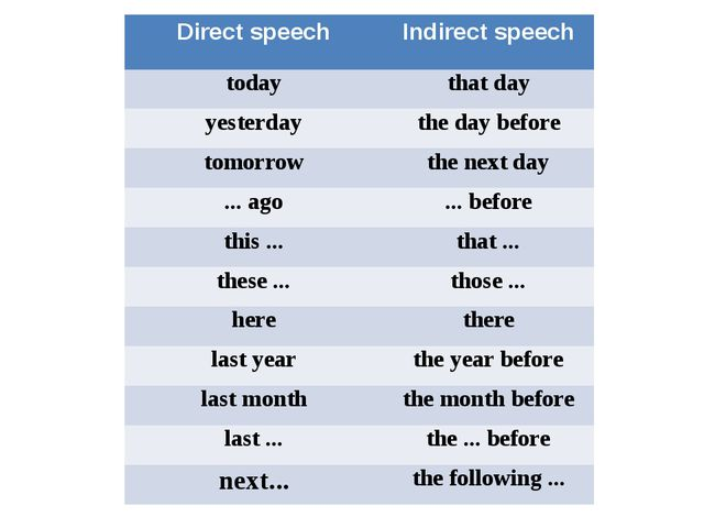 Direct speech Indirect speech today that day yesterday the day before tomorr...