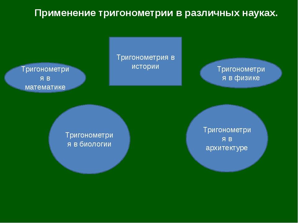 Применение тригонометрии в различных науках. Тригонометрия в истории Тригоном...
